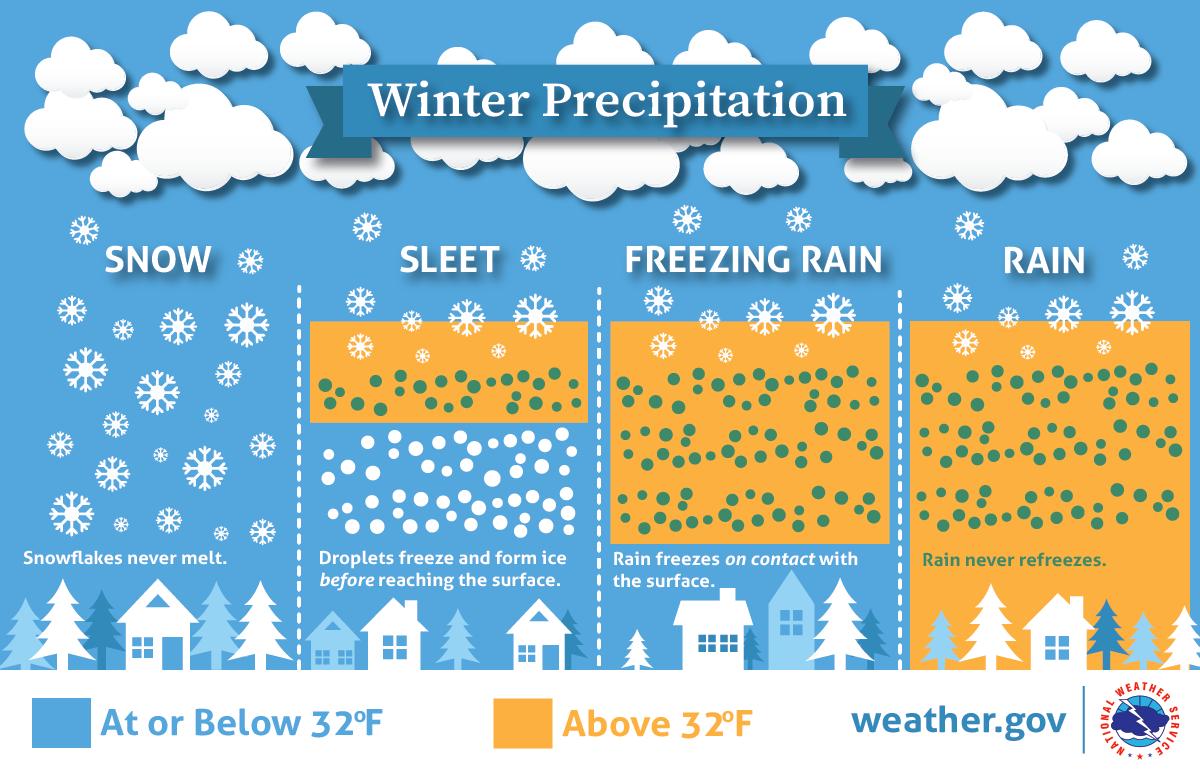 Winter Precipitation